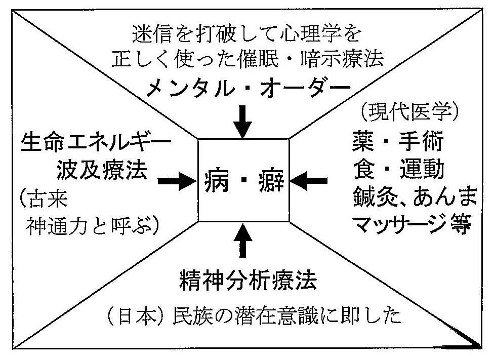 六次元セラピー図